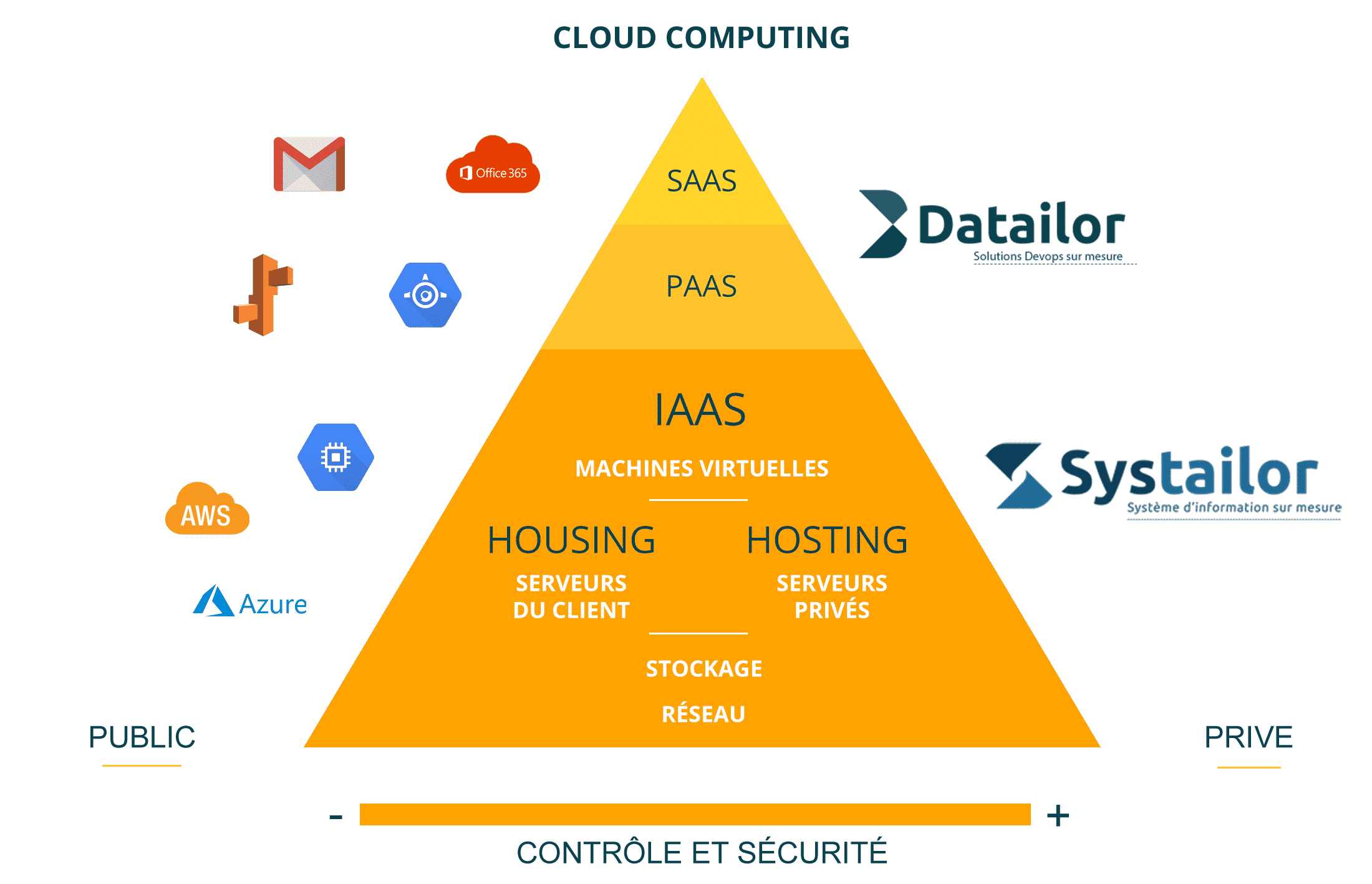 Hébergement cloud - Iaas vs hosting vs housing - Systailor